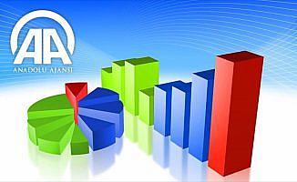 AA Finans Cari İşlemler Açığı Beklenti Anketi sonuçlandı