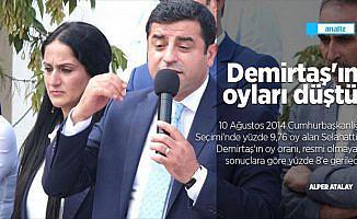 Demirtaş'ın oyları düştü