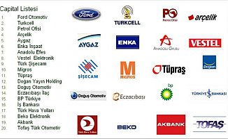 Türkiye'nin en itibarlı markaları belli oldu!