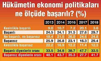 Halkın ekonomi politikalarına olan güveni azaldı