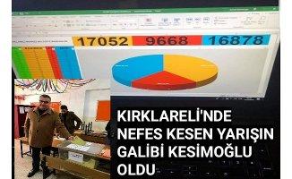 Kılıçdaroğlu aday göstermedi, bağımsız yarıştı ve kazandı