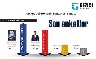 Son seçim anketi: Gezici anketi sonuçları