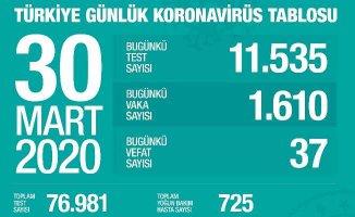 Son dakika koronavirüs | Can kaybı 168 oldu