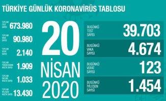 20 Nisan Koronavirüs Raporu | 13 bin 430 vatandaş iyileşti