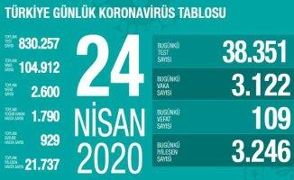 24 Nisan Koronavirüs raporu | Umut veren rakamlar | İyileşenlerin sayısı artıyor