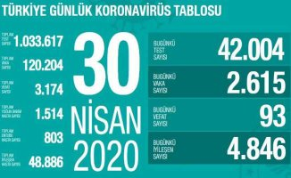 30 Nisan Koronavirüs Raporu | Bakan Koca umutlu konuştu