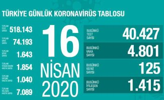 Koronavirüs 16 Nisan sonuçları açıklandı | 125 vatandaşımız can verdi