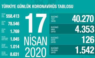 Koronavirüs 17 Nisan raporu | 126 can aldı, 1.542 vatandaş iyileşti