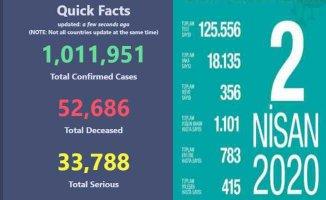 Koronavirüs 1 milyon kişiye bulaştı | Ölü sayısı 52 bini geçti