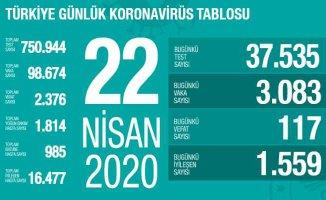 Koronavirüs 22 Nisan raporu | Bakan Koca son verileri açıklıyor