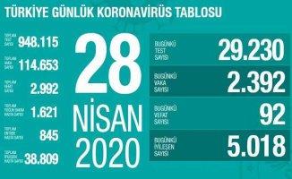 Koronavirüs 28 Nisan raporu   Can kayıpları azalıyor, 95 vatandaşımız vefat etti