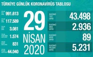 Koronavirüs 29 Nisan raporu | Can kayıpları düşüyor | #EvdeKal Türkiye