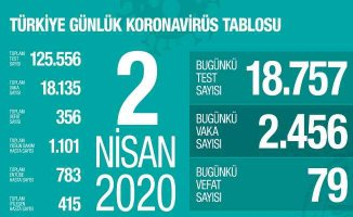 Koronavirüs son dakika | 79 can kaybı 415 vatandaşımız iyileşti