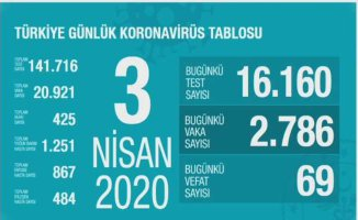 Son dakika koronavirüs | Can kaybımız 425 | #EvdekalTürkiye