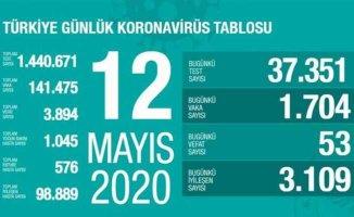 12 Mayıs Koronavirüs raporu | Can kaybı yeniden artışa geçti