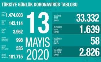 13 Mayıs Koronavirüs raporu | Can kaybımız artmaya başladı, aman dikkat