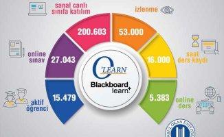 15 bin öğrenciye 27 bin online sınav