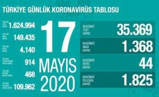 17 Mayıs Koronavirüs raporu | Bin 368 kişide covid-19 bulundu