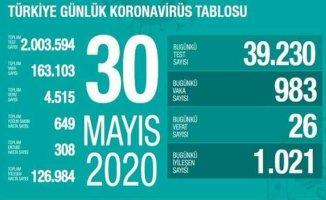 30 Mayıs koronavirüs raporu | 26 vatandaşımız can verdi