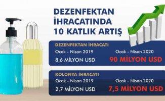Dezenfektan ihracatında 10 katlık artış