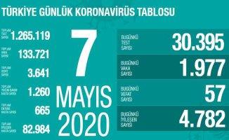 Koravirüs 7 Mayıs Raporu | Can kaybımız 3 bin 641'e yükseldi