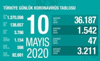 Koronavirüs 10 mayıs raporu | 92 bin 691 vatandaşımız işileşti