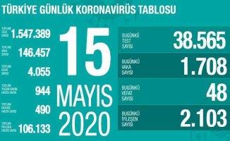 Koronavirüs 15 mayıs raporu | 48 vatandaşımız vefat etti
