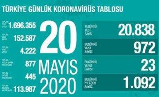Koronavirüs 20 Mayıs raporu | Virüs yayılımı yavaşlıyor