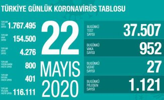 Koronavirüs 22 mayıs raporu | 27 vatandaşımız hayatını kaybetti