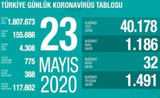 Koronavirüs 23 mayıs raporu | Can kaybı sayısı 4 bin 308 oldu
