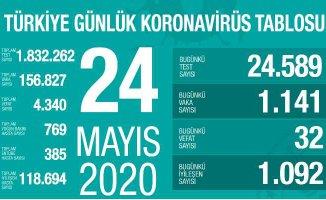 Koronavirüs 24 Mayıs Raporu | 32 vatandaşımız can verdi