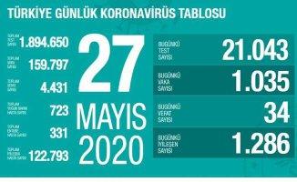 Koronavirüs 27 mayıs raporu | Can kaybı sayısı 34 oldu