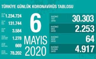 Koronavirüs 6 mayıs raporu | Can kaybı düne göre arttı