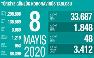 Koronavirüs 8 Mayıs Raporu | 85 bin vatandaşımız iyileşti