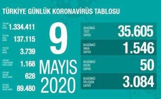 Koronavirüs 9 Mayıs Cumartesi raporu | Yoğun bakım sayıları azalıyor