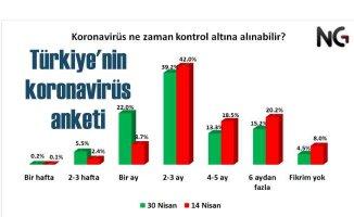 NG Araştırma | Türkiye'nin Koronavirüs Salgınına Bakışı