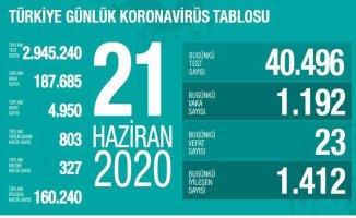 Koronavirüs 21 Haziran raporu | Vaka sayısı artışı sürüyor