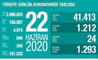 Koronavirüs 22 Haziran raporu | Vaka sayıları yeniden artışta