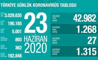 Koronavirüs 23 Haziran raporu | Can kaybı sayımız 5 bini geçti