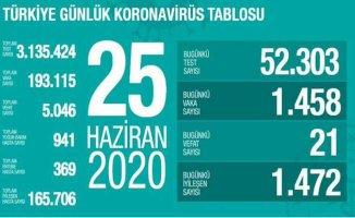 Koronavirüs 25 Haziran Raporu | 21 vatandaşımız vefat etti