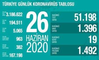 Koronavirüs 26 haziran raporu | Virüs yayılımı sürüyor