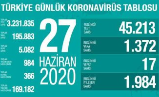 Koronavirüs 27 Haziran raporu | Dünyada can kaybı 500 bine yaklaştı