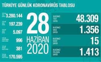 Koronavirüs 28 Haziran Raporu | Can kaybı sayımız düşüyor