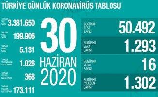Koronavirüs 30 Haziran raporu | 1293 yeni vaka, 16 vefat