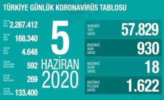 Koronavirüs 5 haziran raporu | Can kayıplarımız azalıyor
