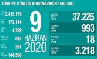 Koronavirüs 9 haziran raporu | TÜBİTAK ilacı üretime başlayacak