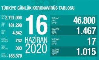 Koronavirüs 10 Haziran raporu | Vaka sayıları artıyor