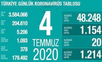 Koronavirüs 4 Temmuz Raporu | Bakan Koca'dan gençlere önemli uyarı