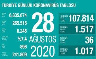 Koronavirüs'den can kayıplarımız artışa geçti