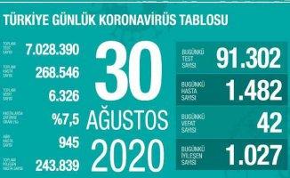 Koronavirüs'ten ölümlerde korkutan artış | 30 Ağustos sonuçları